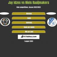 Jay Idzes vs Niels Raaijmakers h2h player stats