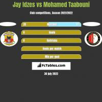 Jay Idzes vs Mohamed Taabouni h2h player stats