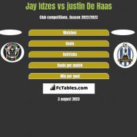 Jay Idzes vs justin De Haas h2h player stats