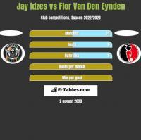 Jay Idzes vs Flor Van Den Eynden h2h player stats