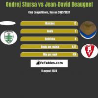 Ondrej Stursa vs Jean-David Beauguel h2h player stats