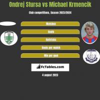 Ondrej Stursa vs Michael Krmencik h2h player stats
