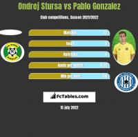 Ondrej Stursa vs Pablo Gonzalez h2h player stats