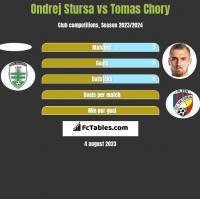 Ondrej Stursa vs Tomas Chory h2h player stats