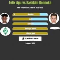 Felix Agu vs Bashkim Renneke h2h player stats