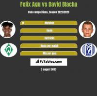 Felix Agu vs David Blacha h2h player stats
