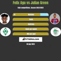 Felix Agu vs Julian Green h2h player stats