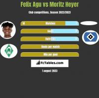 Felix Agu vs Moritz Heyer h2h player stats