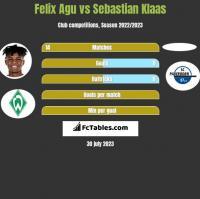 Felix Agu vs Sebastian Klaas h2h player stats