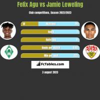 Felix Agu vs Jamie Leweling h2h player stats
