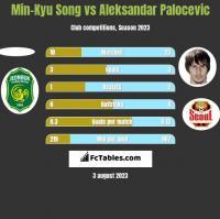 Min-Kyu Song vs Aleksandar Palocevic h2h player stats