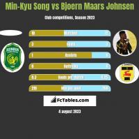 Min-Kyu Song vs Bjoern Maars Johnsen h2h player stats