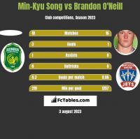 Min-Kyu Song vs Brandon O'Neill h2h player stats