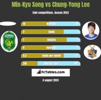 Min-Kyu Song vs Chung-Yong Lee h2h player stats