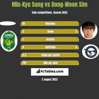 Min-Kyu Song vs Dong-Woon Sim h2h player stats