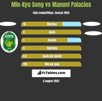 Min-Kyu Song vs Manuel Palacios h2h player stats