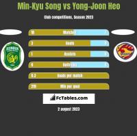 Min-Kyu Song vs Yong-Joon Heo h2h player stats
