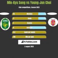 Min-Kyu Song vs Young-Jun Choi h2h player stats