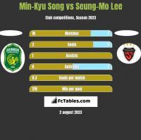 Min-Kyu Song vs Seung-Mo Lee h2h player stats