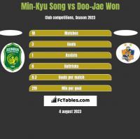 Min-Kyu Song vs Doo-Jae Won h2h player stats