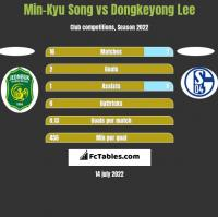 Min-Kyu Song vs Dongkeyong Lee h2h player stats