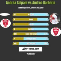 Andrea Colpani vs Andrea Barberis h2h player stats