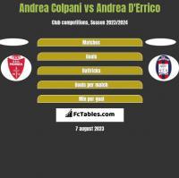 Andrea Colpani vs Andrea D'Errico h2h player stats
