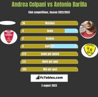 Andrea Colpani vs Antonio Barilla h2h player stats