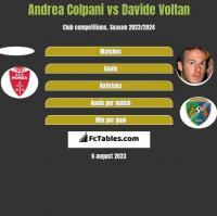 Andrea Colpani vs Davide Voltan h2h player stats