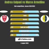 Andrea Colpani vs Marco Armellino h2h player stats