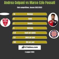 Andrea Colpani vs Marco Ezio Fossati h2h player stats