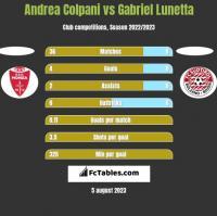 Andrea Colpani vs Gabriel Lunetta h2h player stats