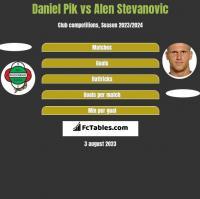 Daniel Pik vs Alen Stevanović h2h player stats