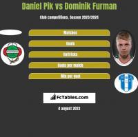 Daniel Pik vs Dominik Furman h2h player stats
