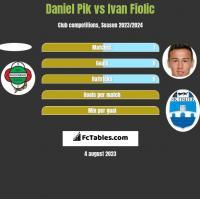 Daniel Pik vs Ivan Fiolic h2h player stats