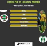 Daniel Pik vs Jaroslav Mihalik h2h player stats