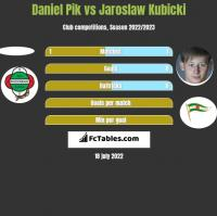 Daniel Pik vs Jaroslaw Kubicki h2h player stats