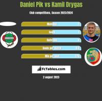 Daniel Pik vs Kamil Drygas h2h player stats