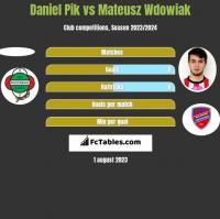 Daniel Pik vs Mateusz Wdowiak h2h player stats