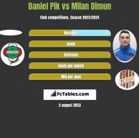 Daniel Pik vs Milan Dimun h2h player stats