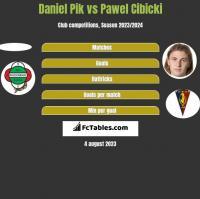 Daniel Pik vs Paweł Cibicki h2h player stats