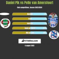 Daniel Pik vs Pelle van Amersfoort h2h player stats
