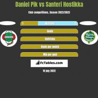 Daniel Pik vs Santeri Hostikka h2h player stats