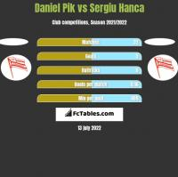 Daniel Pik vs Sergiu Hanca h2h player stats