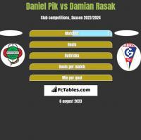 Daniel Pik vs Damian Rasak h2h player stats