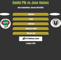 Daniel Pik vs Jose Gomes h2h player stats