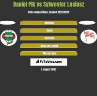 Daniel Pik vs Sylwester Lusiusz h2h player stats