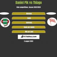 Daniel Pik vs Thiago h2h player stats