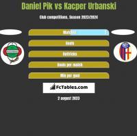 Daniel Pik vs Kacper Urbanski h2h player stats