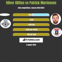 Oliver Klitten vs Patrick Mortensen h2h player stats